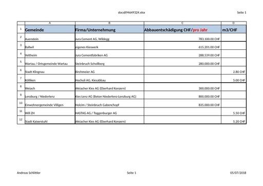(Beilage 1/3) Abbauentschädigungen diverser CH-Gemeinden